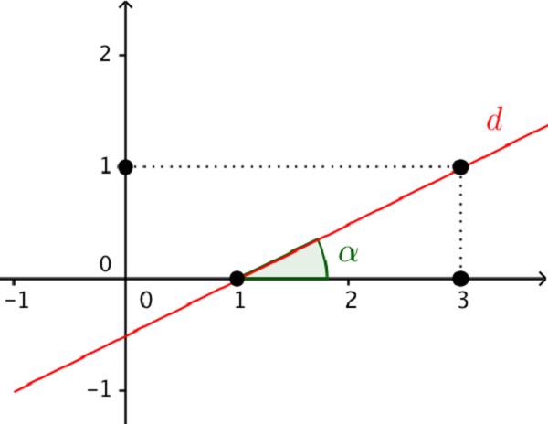 Hệ số góc của phương trình đường thẳng